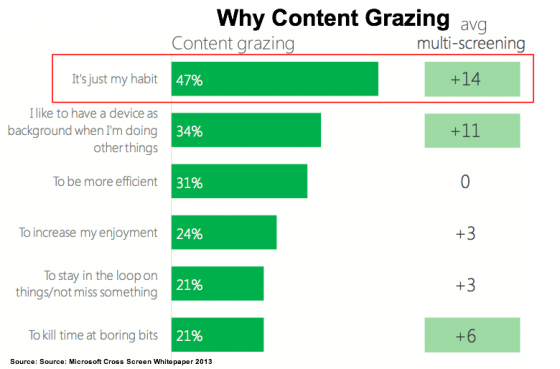 Cross_ScreenWhitepaper-Microsoft 2013-Content Grazing-1