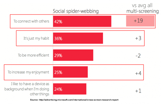 Cross_ScreenWhitepaper-Social SPider Webbing _ Microsoft