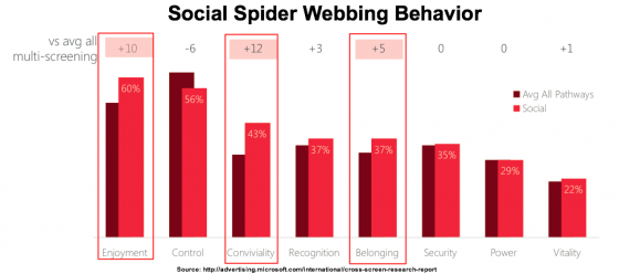 Cross_ScreenWhitepaper-Social Spider Webbing -Microsoft - SEntiments