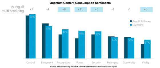 Cross_ScreenWhitepaper.-Quantum Content Consumption Sentiments