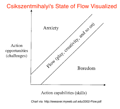 State of flow Visualized