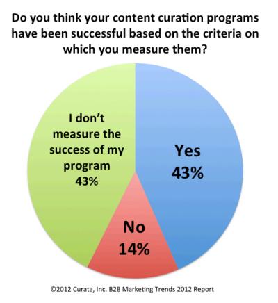 Curata Research - 2012- Measure results