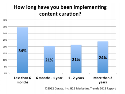 Length of time curating content - curata research