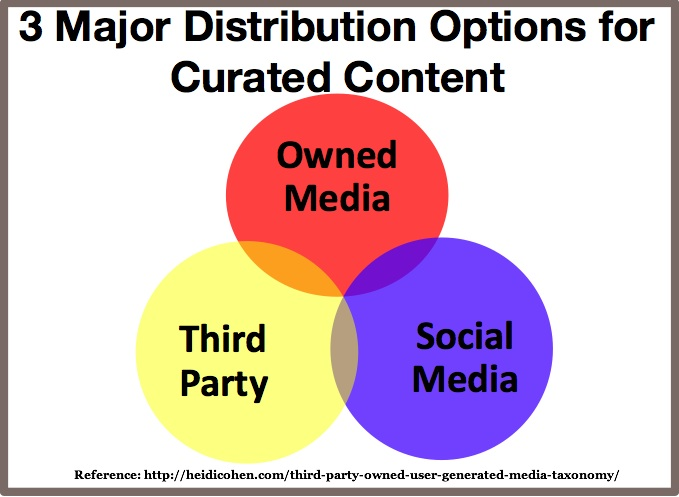 Curated Content Distribution Options