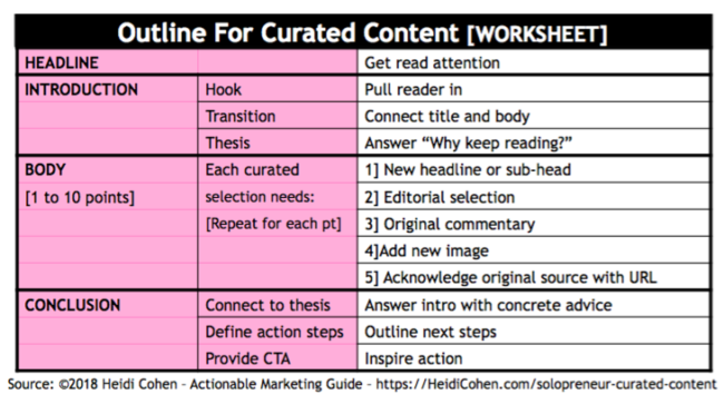 Content Curation Outline-Worksheet
