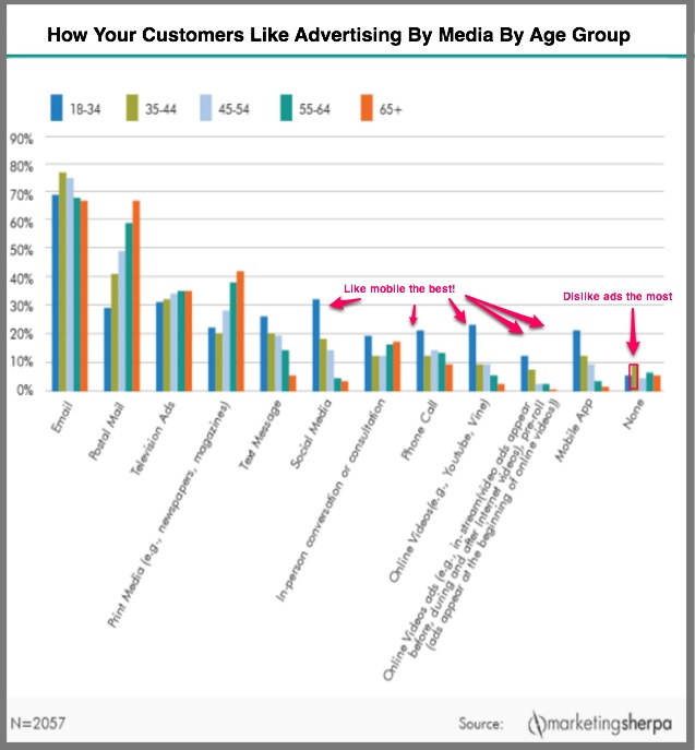 Customer Advertising Preferences By Age Group - MarketingSperpa Research Chart