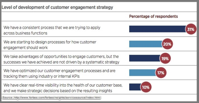 Customer Engagement Strategy-Forbes Insights-2016-Chart