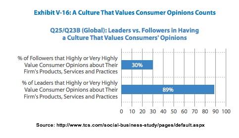 Customer Opinions-TCS-3Q2013