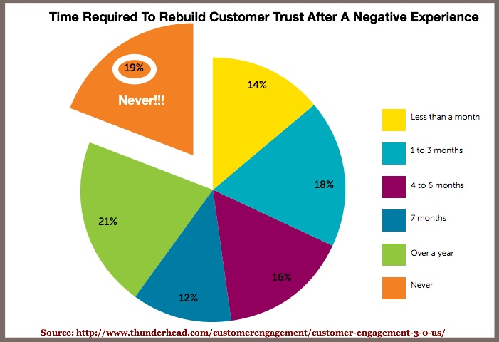 the impact of customer trust and Check out our inforgraphic on the importance of online customer reviews for more  and 88% of consumers trust online reviews as much as  the impact of.
