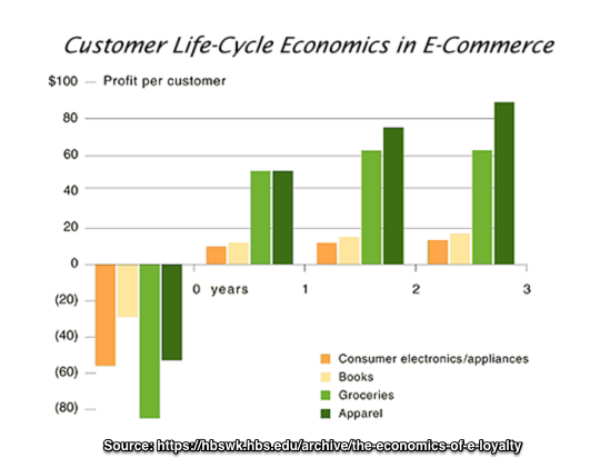 Customer Lifecycle Economics