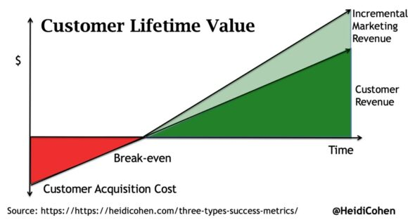 Customer Lifetime Value Chart