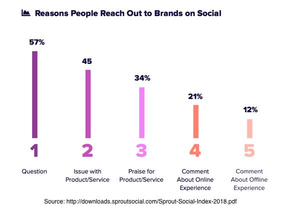 Customer Service - Social Media Blindspot