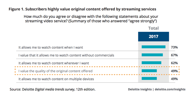 Mobile Content Marketing - TV Streaming Research Chart