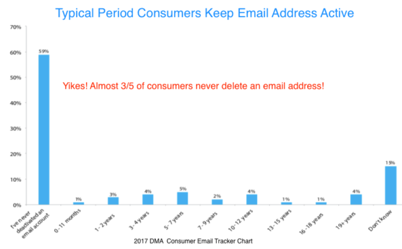 typical period consumers keep email address active