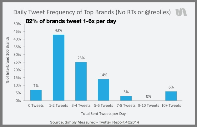 How To Reverse Engineer Content For Tweets