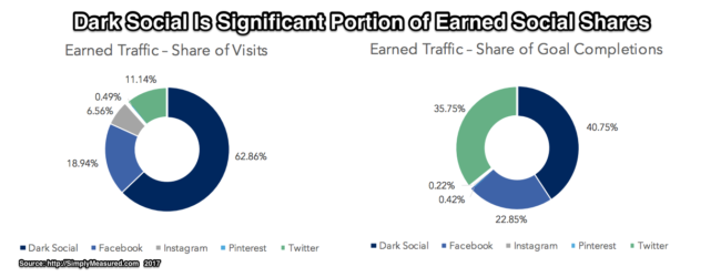 Earned Social Media Shares-Chart-Simply Measured-2017