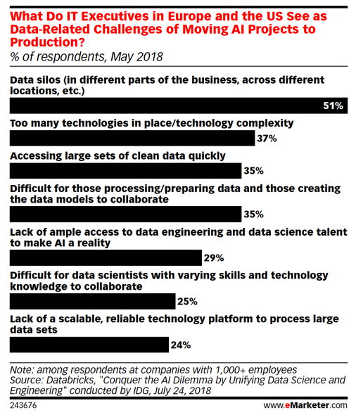 what do it executives in Europe and the US see as data-related challenges of moving AI projects to production