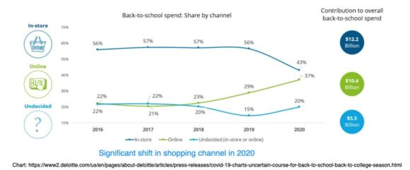 Back to School spend by channel