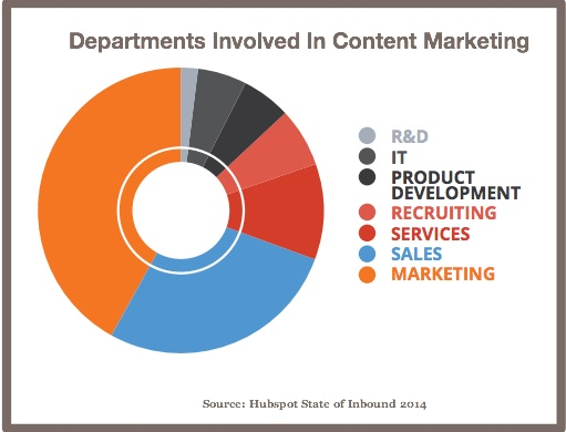 Departments Involved In Content Marketing-Hubspot State of Inbound 2014