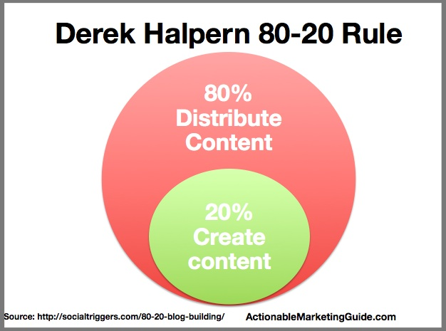 80-20 rule of content distribution
