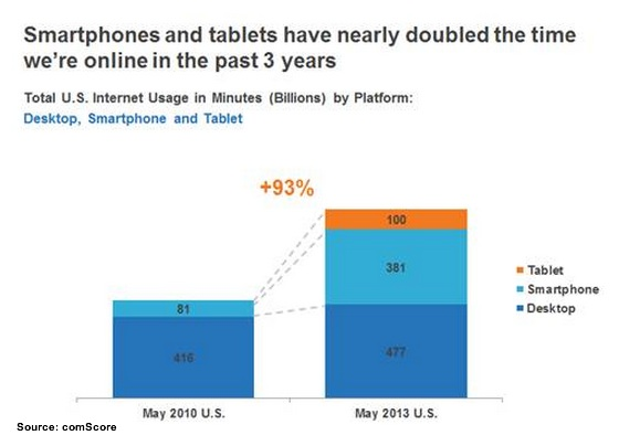 Device Usage 2010 vs 2013 - comScore