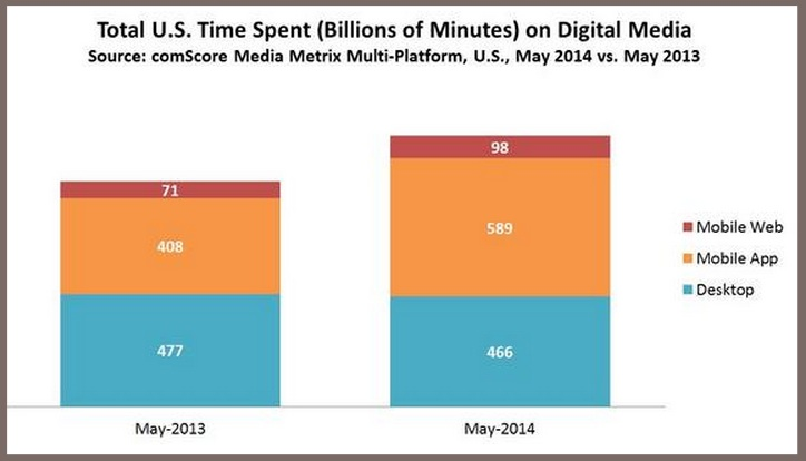 The State of Mobile 2014-mcommerce
