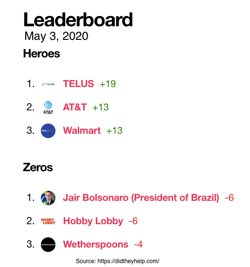 Leaderboard: Heroes and Zeros