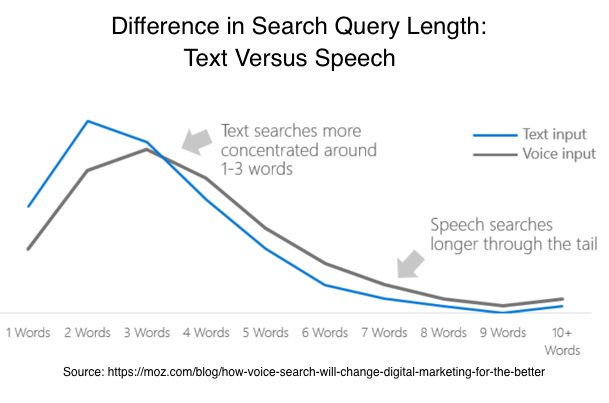 Voice Marketing Definition: Voice vs text query chart