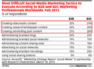 Difficult Social Media Tactics-eMarketer