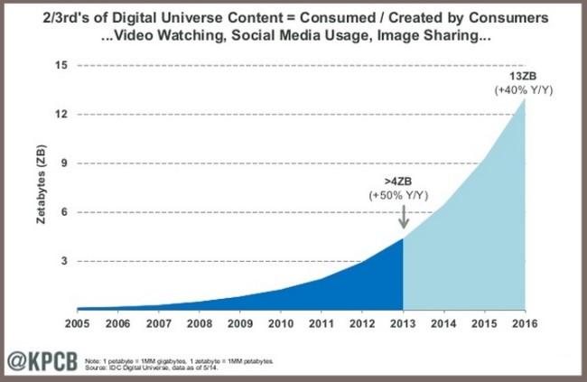Digital Content Growth Chart Measured in Zetabytes