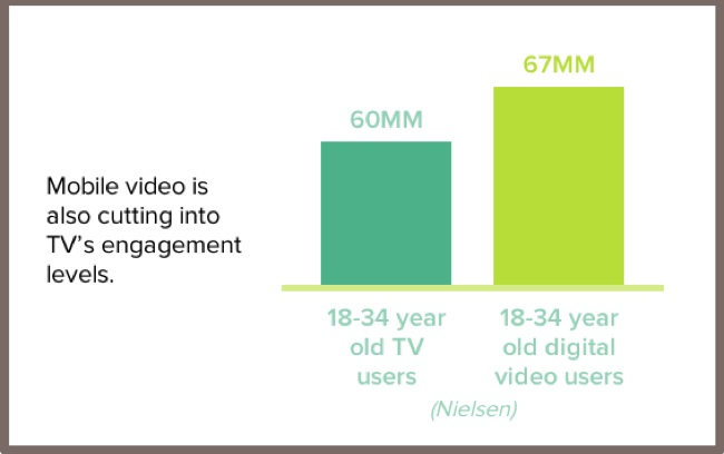 Digital video vs tv video-1
