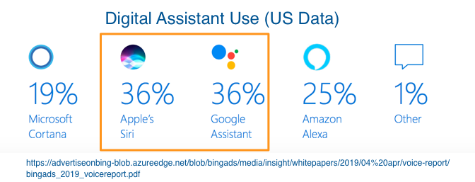 Digital Assistant Use