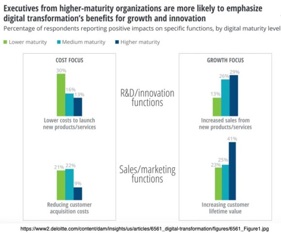 Executives from higher-maturity organizations are more likely to emphasize digital transformation's benefits for growth and innovation