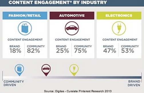 Digitas-Curalate Pinterest Research 2013