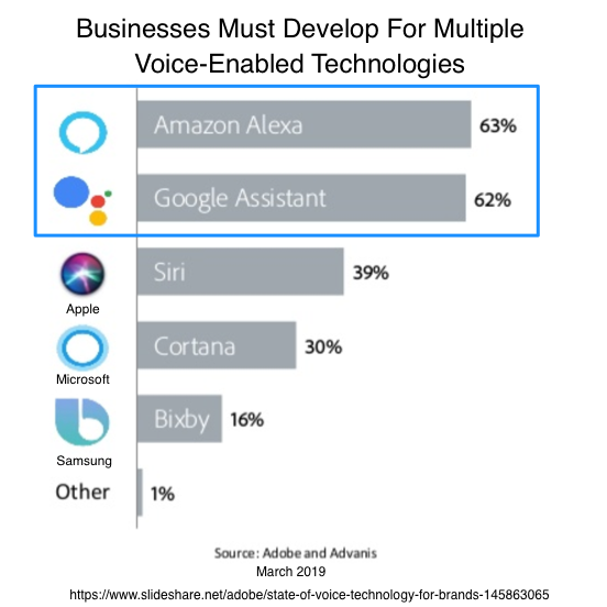 Businesses must develop for multiple voice-enabled technologies