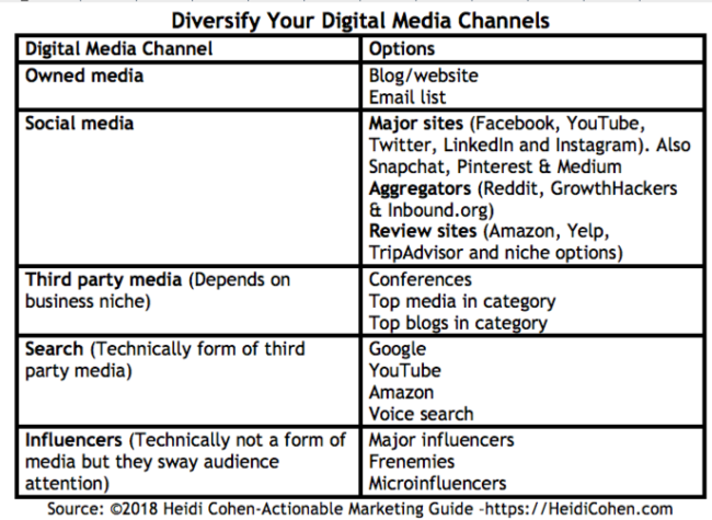 Digital Media Channels