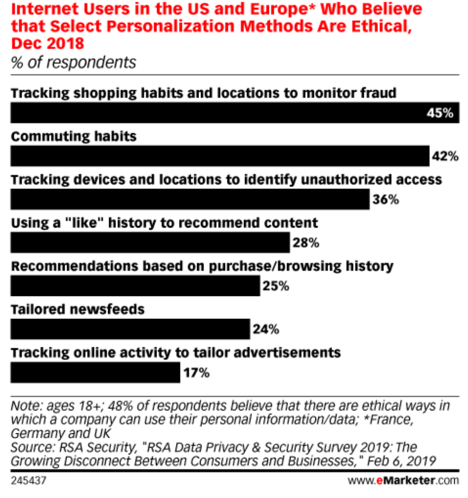 Internet users in the US and Euraop who believe tat select personalization methods are ethical