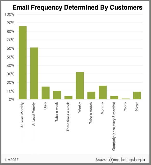 EMAIL Frequency-2015 Chart- MarketingSherpa