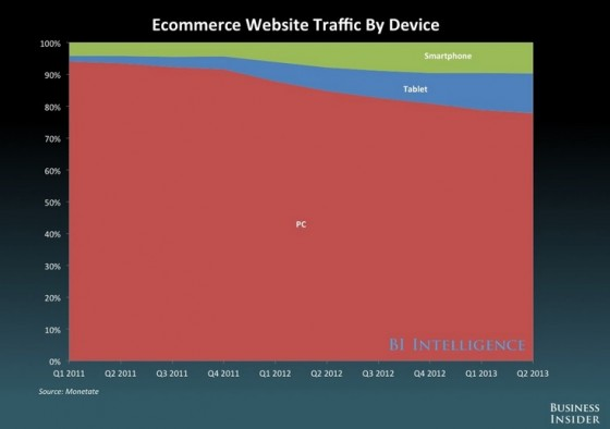 Ecommerce-THE FUTURE OF DIGITAL_ 2013 - Business Insider