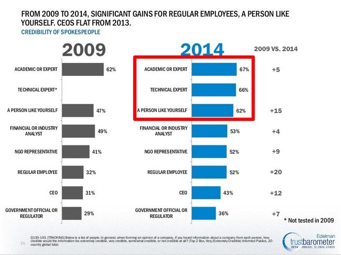 Edelman Trust Barometer 2014-People to Trust