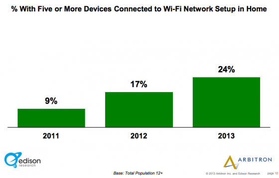Edison_Research_Arbitron- 5 or more devices in wifi house