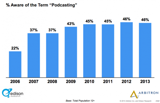 _Edison_Research_Arbitron-Aware of Podcasting