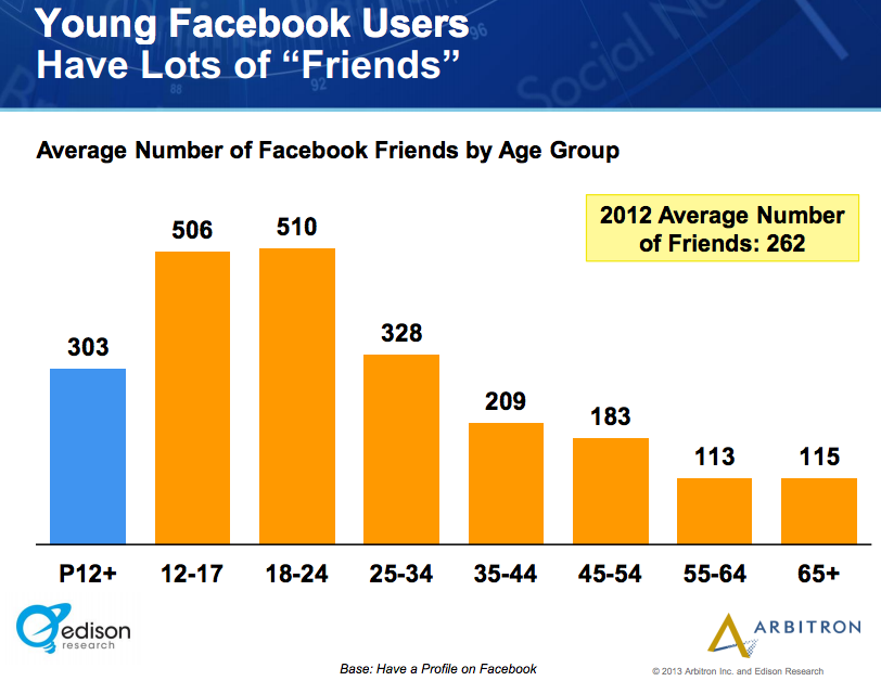 Edison_Research_Arbitron-Facebook Friends
