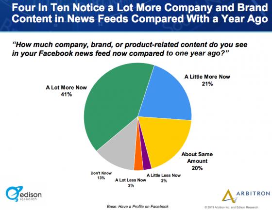 Edison_Research_Arbitron-Facebook and Brands