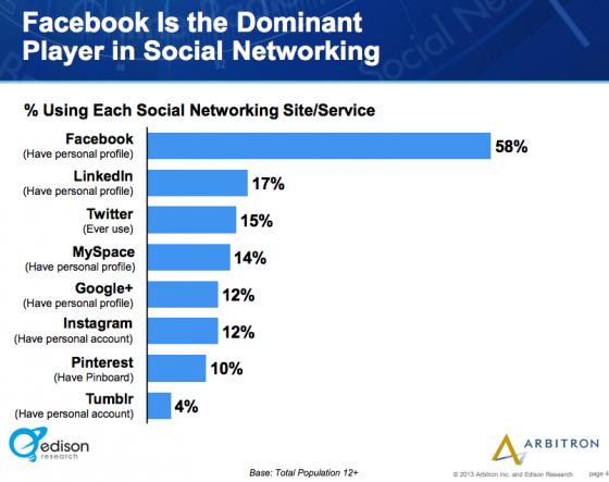 Edison_Research_Arbitron- Facebook and other social media platforms