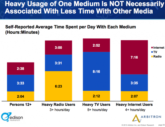 Edison_Research_Arbitron-Heavy Media Usage across devices