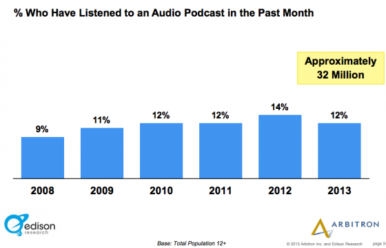 Edison_Research_Arbitron-Listen to audio podcast last month
