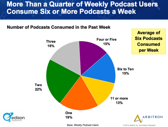 Edison_Research_Arbitron-Percentage of Weekly podcast users