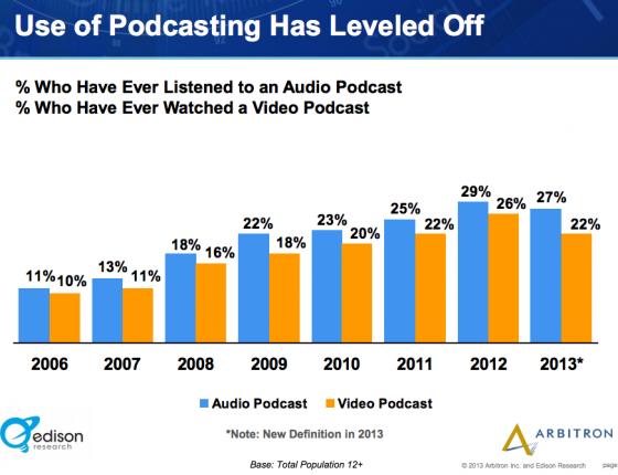 Edison_Research_Arbitron-Podcast use level off