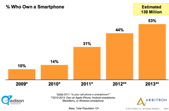 Edison_Research_Arbitron-Smartphone Ownership